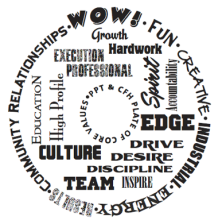 Core Value Plate