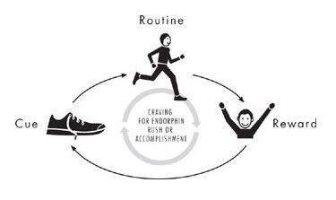 Cue-Routine-Reward-Running_thumb